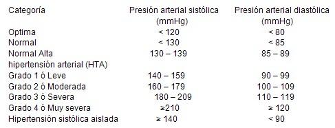 presion_sistolica_diastolica
